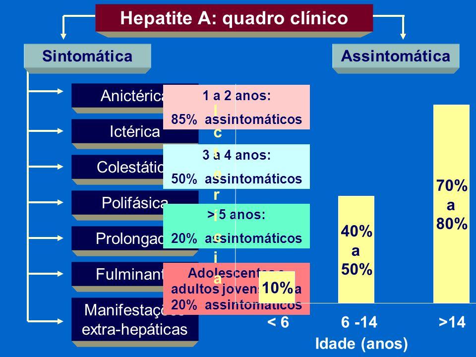 Hepatite A: quadro clínico Assintomática Anictérica Ictérica Colestática Polifásica Prolongada Manifestações extra-hepáticas Fulminante Sintomática 1