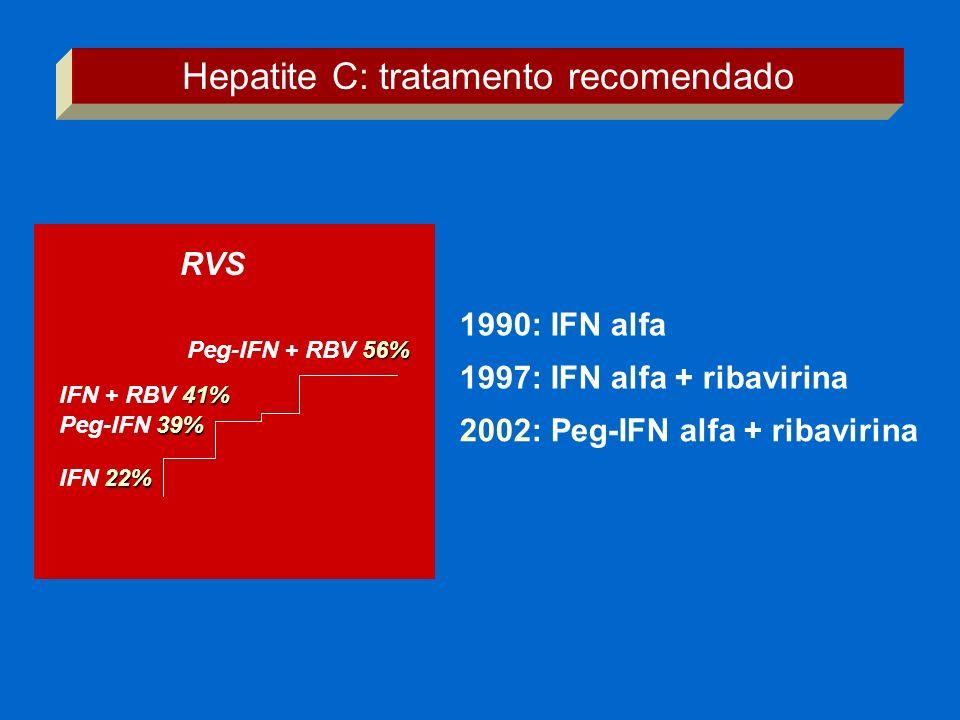 1990: IFN alfa 1997: IFN alfa + ribavirina 2002: Peg-IFN alfa + ribavirina RVS 22% IFN 22% 39% Peg-IFN 39% 41% IFN + RBV 41% 56% Peg-IFN + RBV 56% Hep