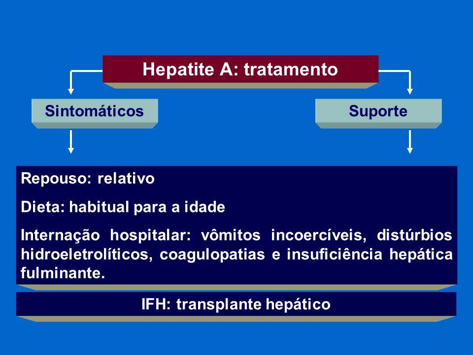 Hepatite A: tratamento Suporte Repouso: relativo Dieta: habitual para a idade Internação hospitalar: vômitos incoercíveis, distúrbios hidroeletrolític