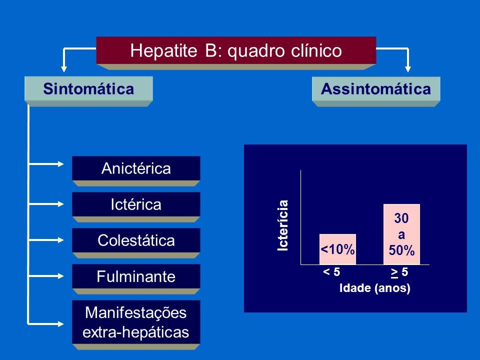 Hepatite B: quadro clínico Assintomática Anictérica Ictérica Colestática Manifestações extra-hepáticas Fulminante Sintomática <10% 30 a 50% 5 Idade (a