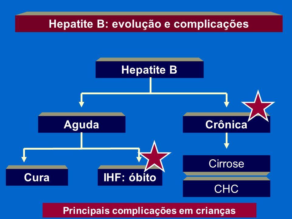 Hepatite B: evolução e complicações Hepatite B CuraIHF: óbito CrônicaAguda Cirrose CHC Principais complicações em crianças