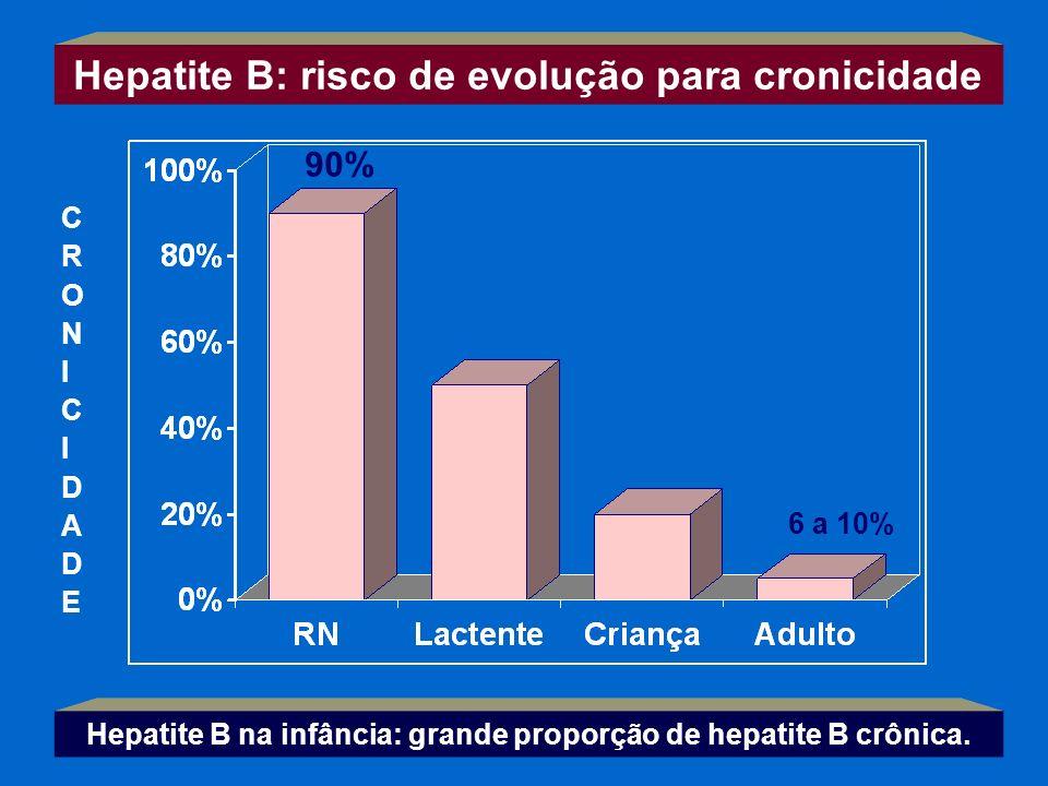 Hepatite B na infância: grande proporção de hepatite B crônica. CRONICIDADECRONICIDADE Hepatite B: risco de evolução para cronicidade 90% 6 a 10%