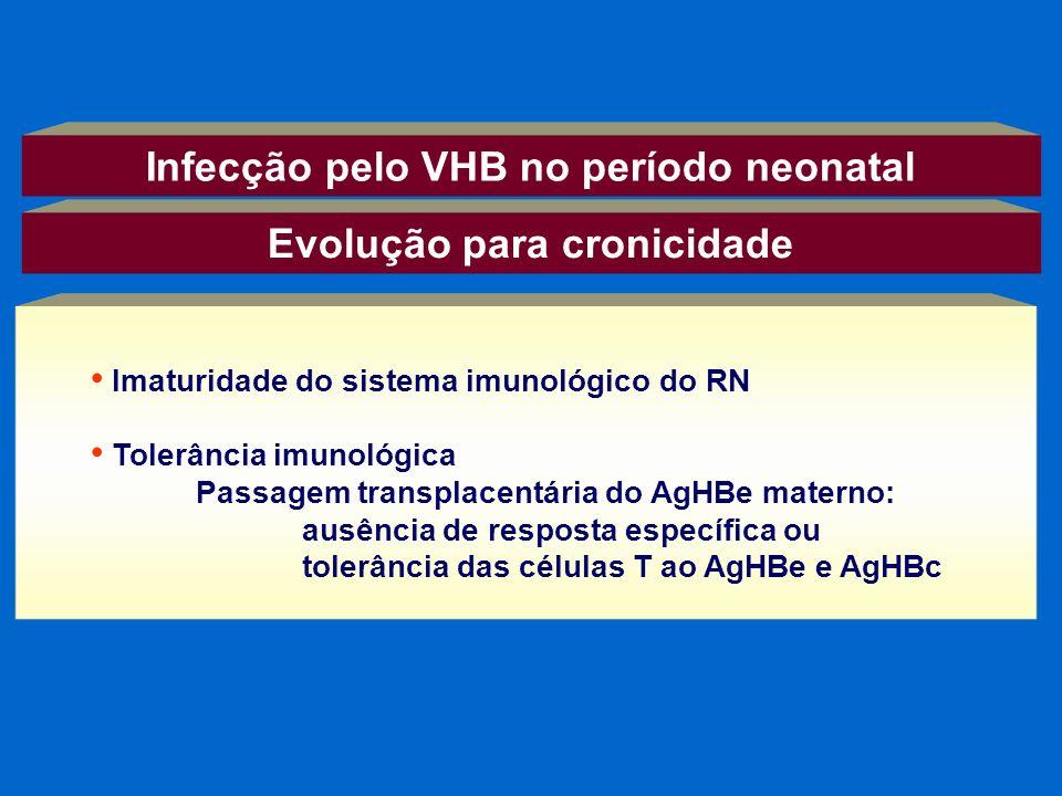 Evolução para cronicidade Imaturidade do sistema imunológico do RN Tolerância imunológica Passagem transplacentária do AgHBe materno: ausência de resp