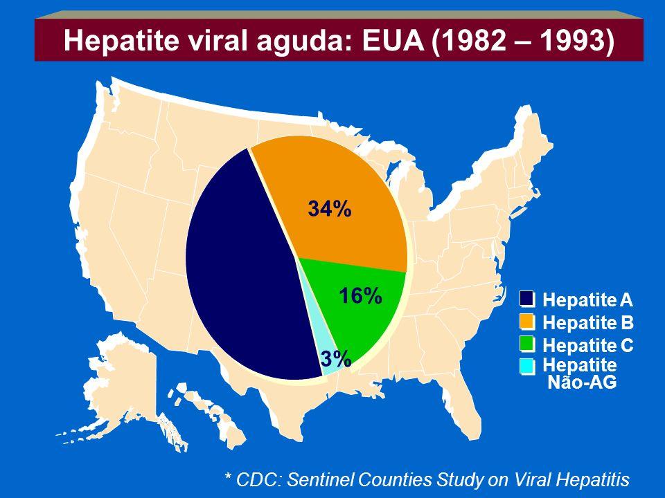 47% 34% 16% 3% Hepatite A Hepatite B Hepatite C Hepatite Não-AG * CDC: Sentinel Counties Study on Viral Hepatitis Hepatite viral aguda: EUA (1982 – 19
