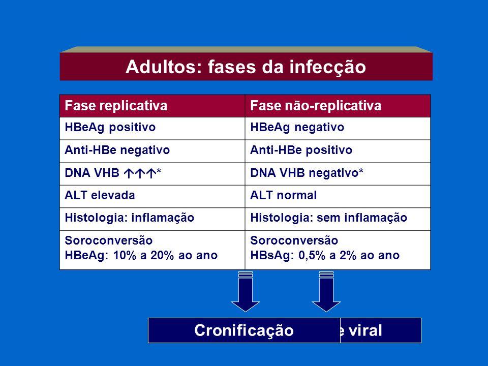 Fase replicativaFase não-replicativa HBeAg positivoHBeAg negativo Anti-HBe negativoAnti-HBe positivo DNA VHB *DNA VHB negativo* ALT elevadaALT normal