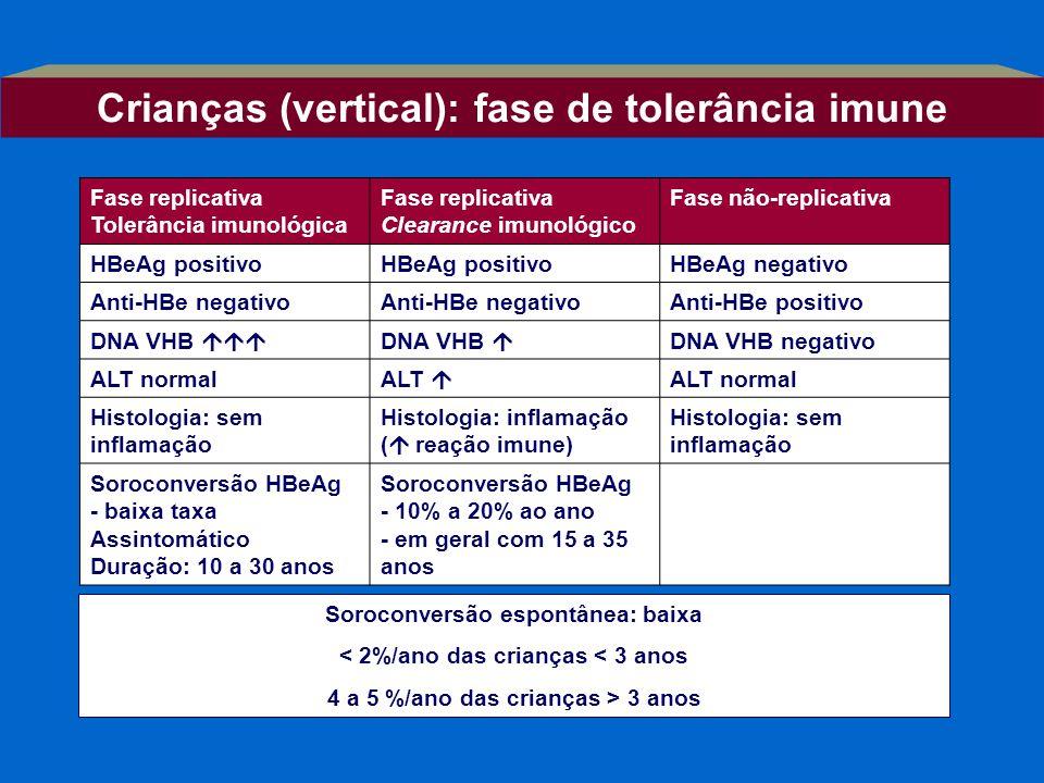 Fase replicativa Tolerância imunológica Fase replicativa Clearance imunológico Fase não-replicativa HBeAg positivo HBeAg negativo Anti-HBe negativo An