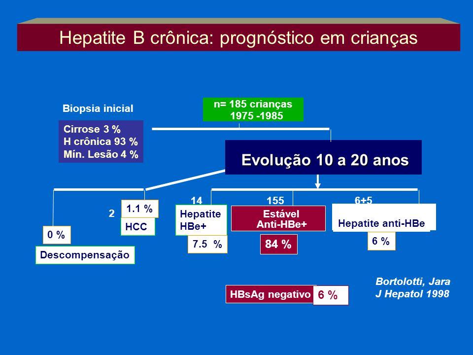 Hepatite HBe+ Estável Anti-HBe+ Hepatite anti-HBe HBsAg negativo 7.5 % 84 % 6 % 0 % HCC Descompensação 1.1 % 6 % Bortolotti, Jara J Hepatol 1998 15514