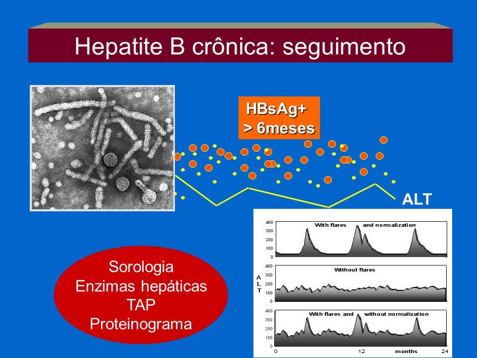 HBsAg+ > 6meses ALT Hepatite crônica CirroseCHC Hepatite B crônica: seguimento Anual: Ecografia abdome AFP Sorologia Enzimas hepáticas TAP Proteinogra