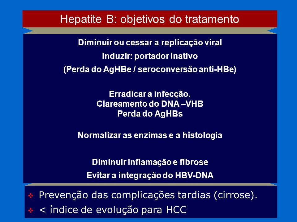Prevenção das complicações tardias (cirrose). < índice de evolução para HCC Hepatite B: objetivos do tratamento Diminuir ou cessar a replicação viral