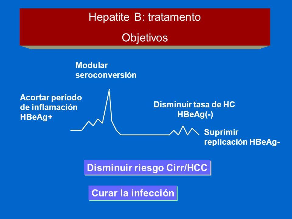 Curar la infección Disminuir riesgo Cirr/HCC Modular seroconversión Acortar período de inflamación HBeAg+ Disminuir tasa de HC HBeAg(-) Suprimir repli