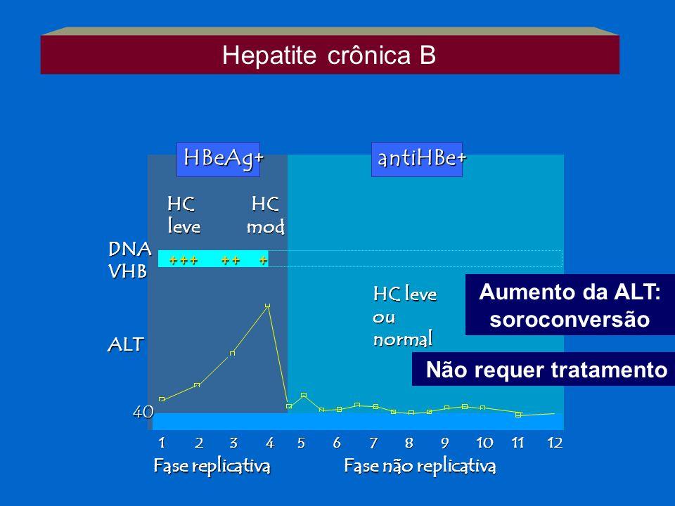 123456789101112 +++ ++ + HC leve leveHCmod HC leve ounormal DNAVHB ALT 40 HBeAg+antiHBe+ Fase replicativa Fase não replicativa Aumento da ALT: sorocon