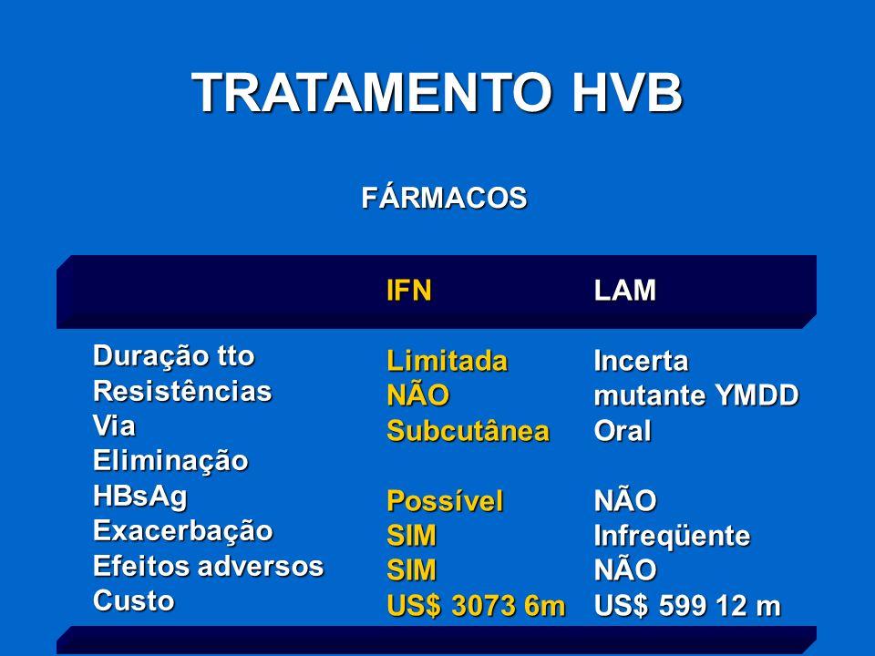 TRATAMENTO HVB FÁRMACOS IFNLimitadaNÃOSubcutâneaPossívelSIMSIM US$ 3073 6m LAMIncerta mutante YMDD OralNÃOInfreqüenteNÃO US$ 599 12 m Duração tto Resi
