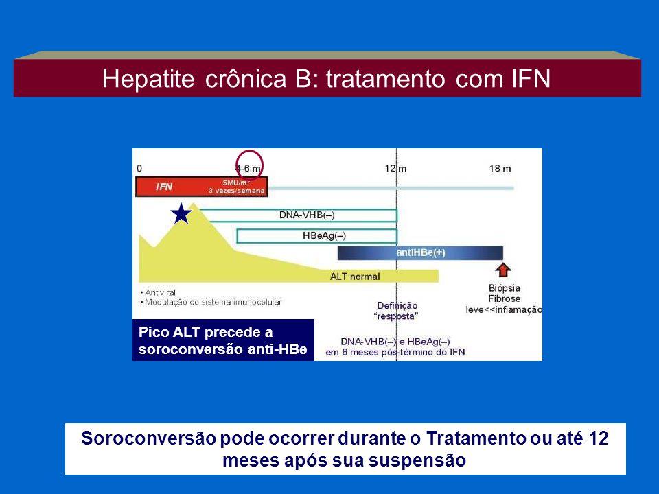 Pico ALT precede a soroconversão anti-HBe Soroconversão pode ocorrer durante o Tratamento ou até 12 meses após sua suspensão Hepatite crônica B: trata