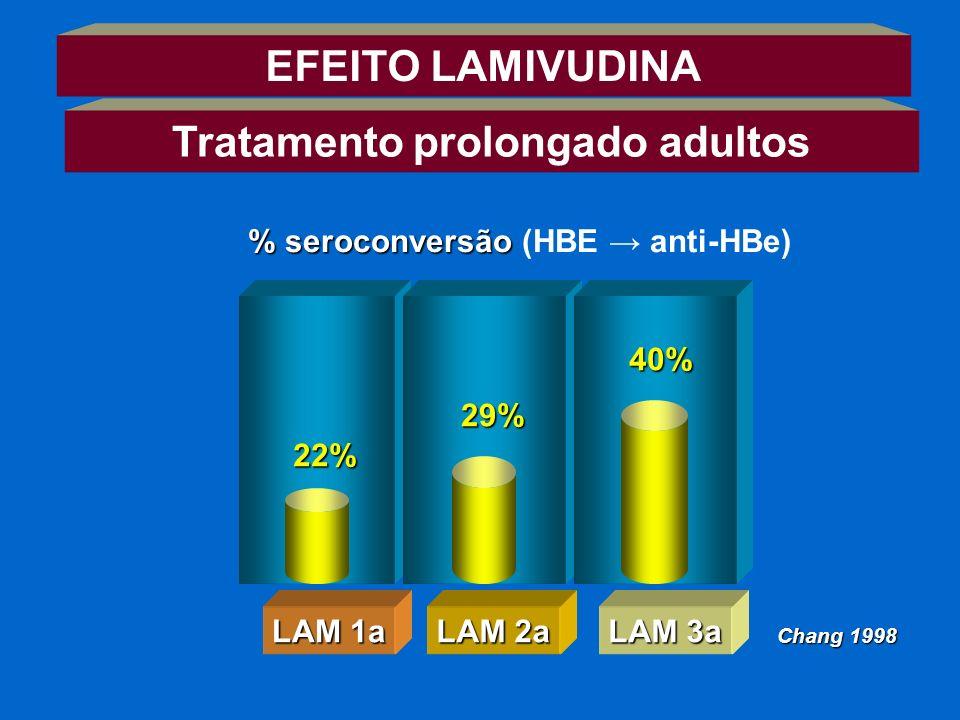 EFEITO LAMIVUDINA % seroconversão % seroconversão (HBE anti-HBe) LAM 1a LAM 2a LAM 3a 22% 29% 40% Chang 1998 Tratamento prolongado adultos