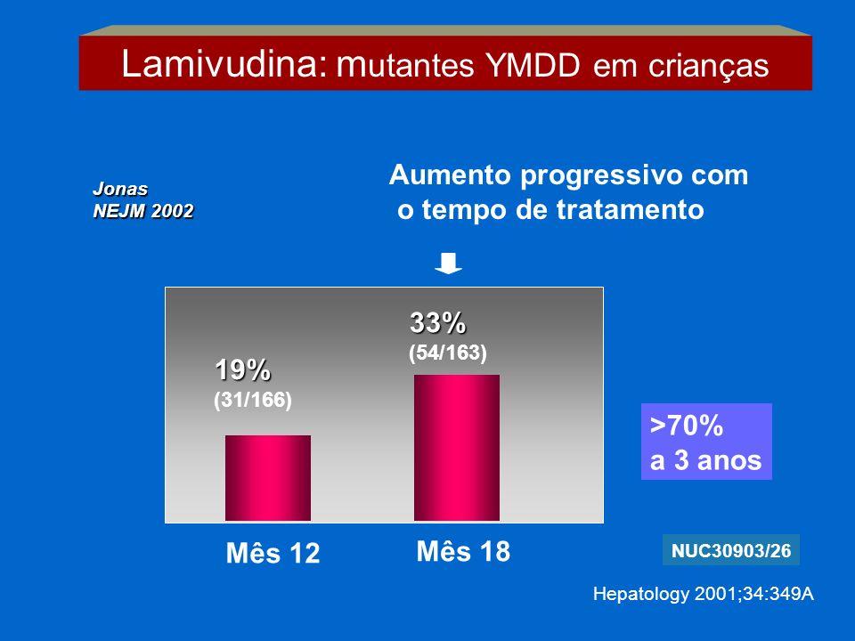 19% (31/166) 33% (54/163) Mês 12 Mês 18 NUC30903/26 Hepatology 2001;34:349A Aumento progressivo com o tempo de tratamento Lamivudina: m utantes YMDD e