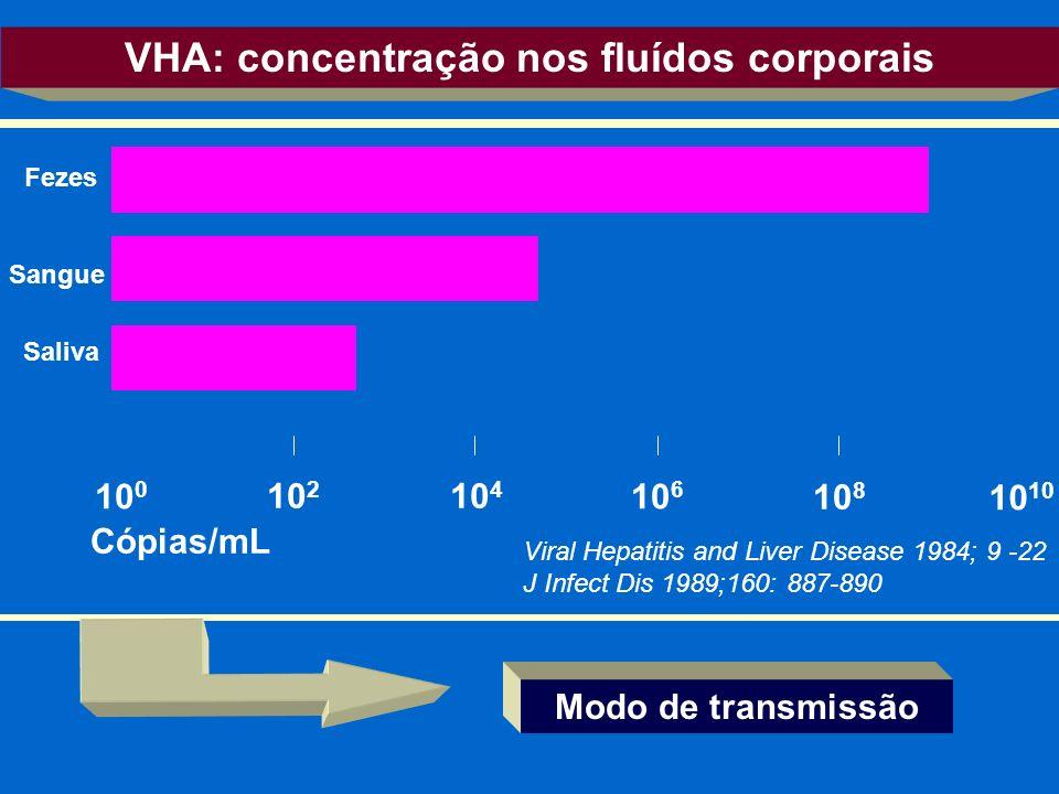 Viral Hepatitis and Liver Disease 1984; 9 -22 J Infect Dis 1989;160: 887-890 Fezes Sangue Saliva 10 0 10 2 10 4 10 6 10 8 10 VHA: concentração nos flu