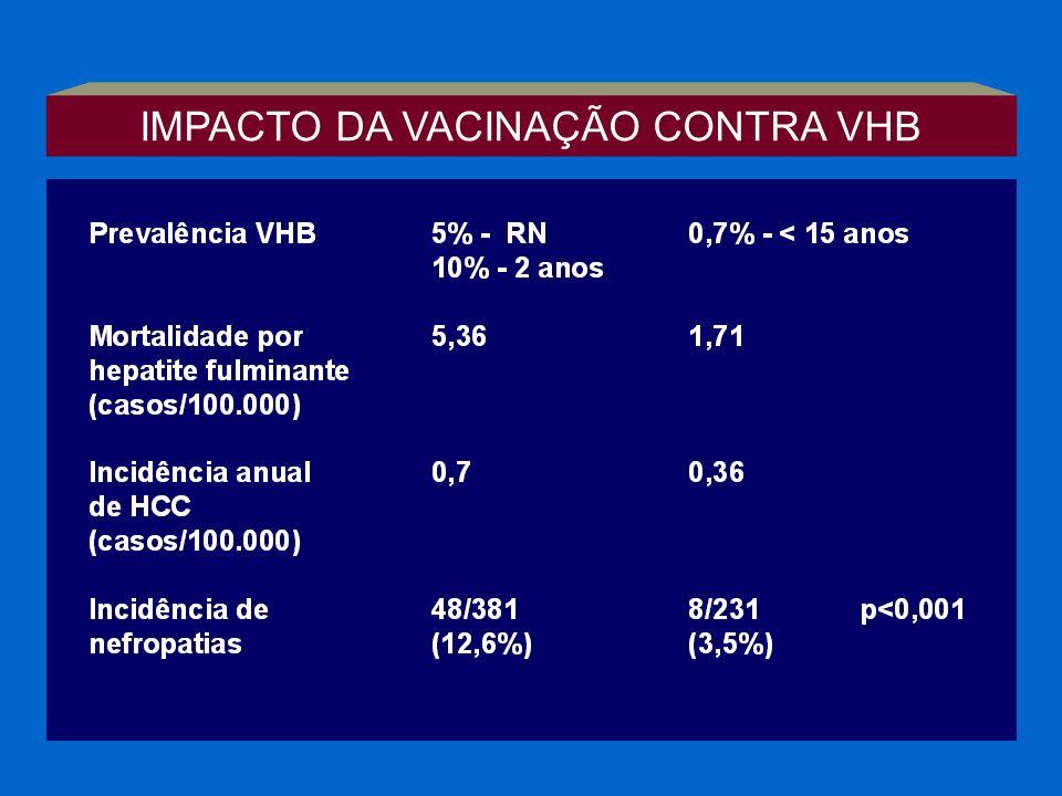 IMPACTO DA VACINAÇÃO CONTRA VHB