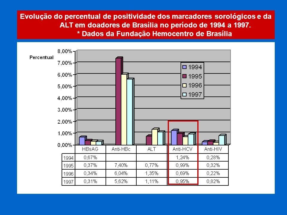 Evolução do percentual de positividade dos marcadores sorológicos e da ALT em doadores de Brasília no período de 1994 a 1997. * Dados da Fundação Hemo