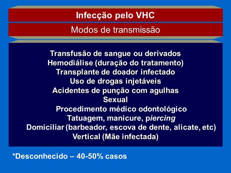 Transfusão de sangue ou derivados Hemodiálise (duração do tratamento) Transplante de doador infectado Uso de drogas injetáveis Acidentes de punção com