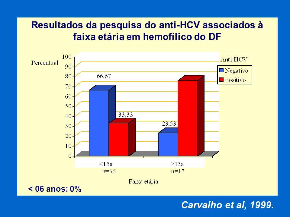 Resultados da pesquisa do anti-HCV associados à faixa etária em hemofílico do DF Carvalho et al, 1999. < 06 anos: 0%