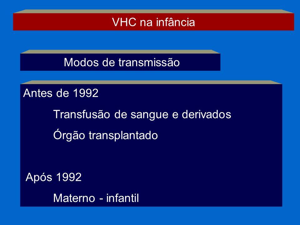 Modos de transmissão Antes de 1992 Transfusão de sangue e derivados Órgão transplantado Após 1992 Materno - infantil VHC na infância