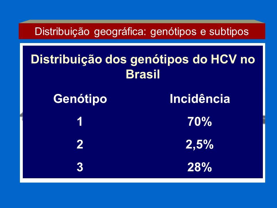 Distribuição geográfica: genótipos e subtipos Distribuição dos genótipos do HCV no Brasil GenótipoIncidência 170% 22,5% 328%