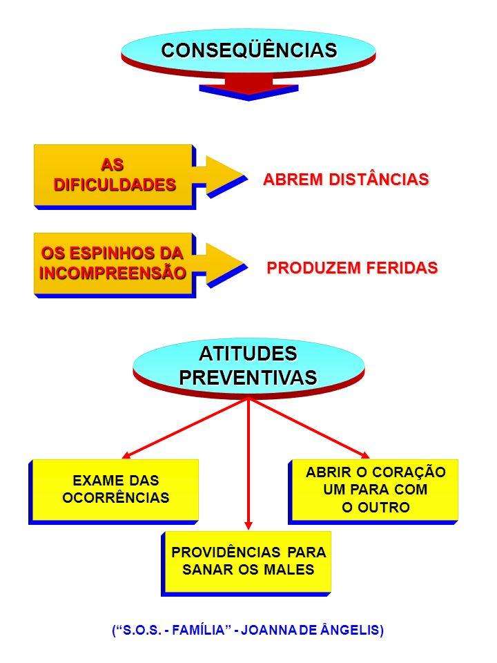 COMO .CULTIVO DOS IDEAIS NOBILITANTES (S.O.S.