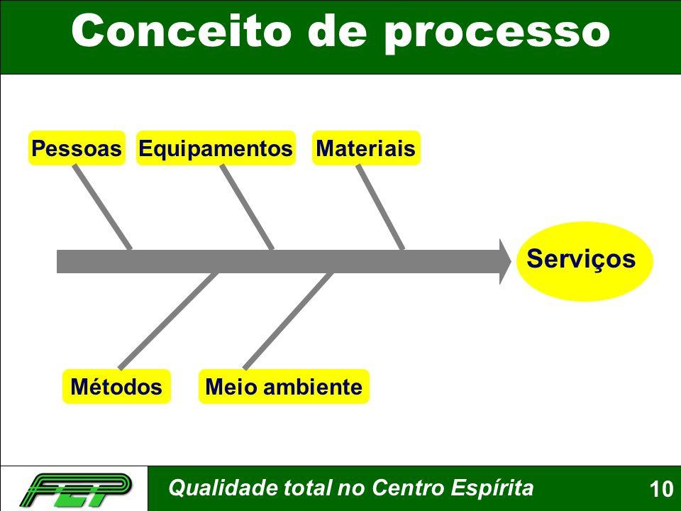 Qualidade total no Centro Espírita10 Conceito de processo Pessoas Métodos MateriaisEquipamentos Meio ambiente Serviços
