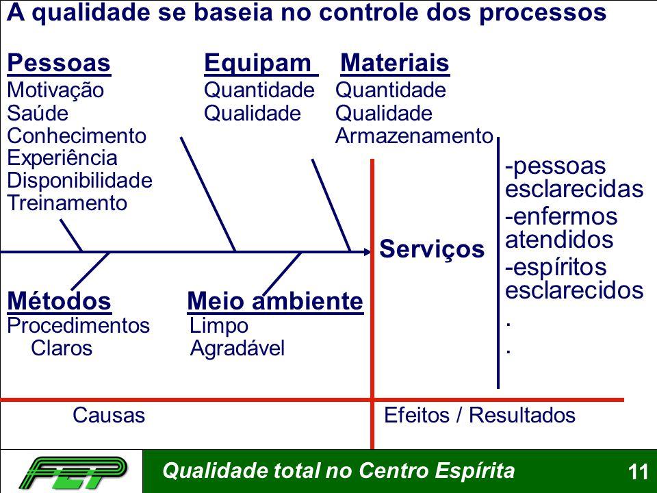 Qualidade total no Centro Espírita11 A qualidade se baseia no controle dos processos Pessoas Equipam Materiais Motivação QuantidadeQuantidade Saúde Qu