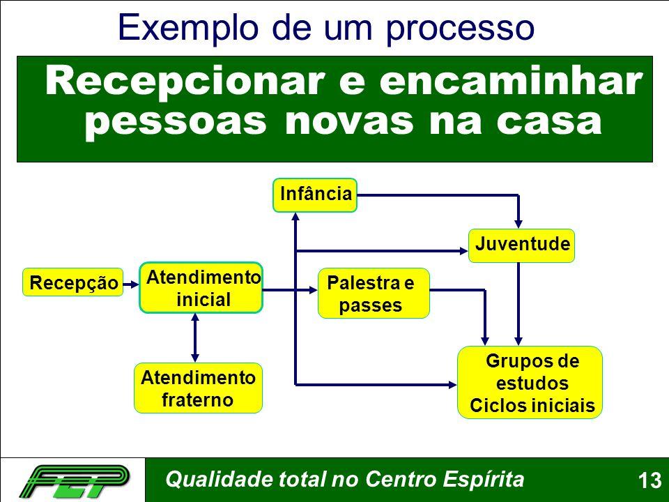 Qualidade total no Centro Espírita13 Recepcionar e encaminhar pessoas novas na casa Recepção Atendimento inicial Juventude Infância Atendimento frater