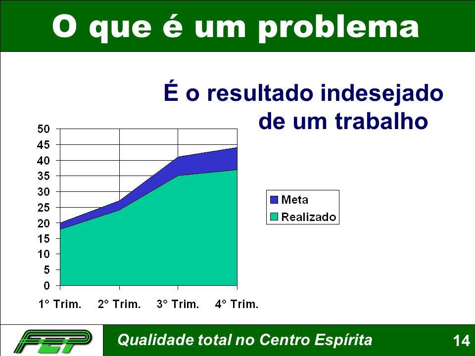 Qualidade total no Centro Espírita14 O que é um problema É o resultado indesejado de um trabalho