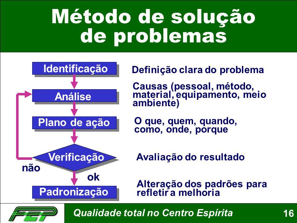 Qualidade total no Centro Espírita16 Método de solução de problemas Identificação Análise Plano de ação Verificação Padronização Definição clara do pr