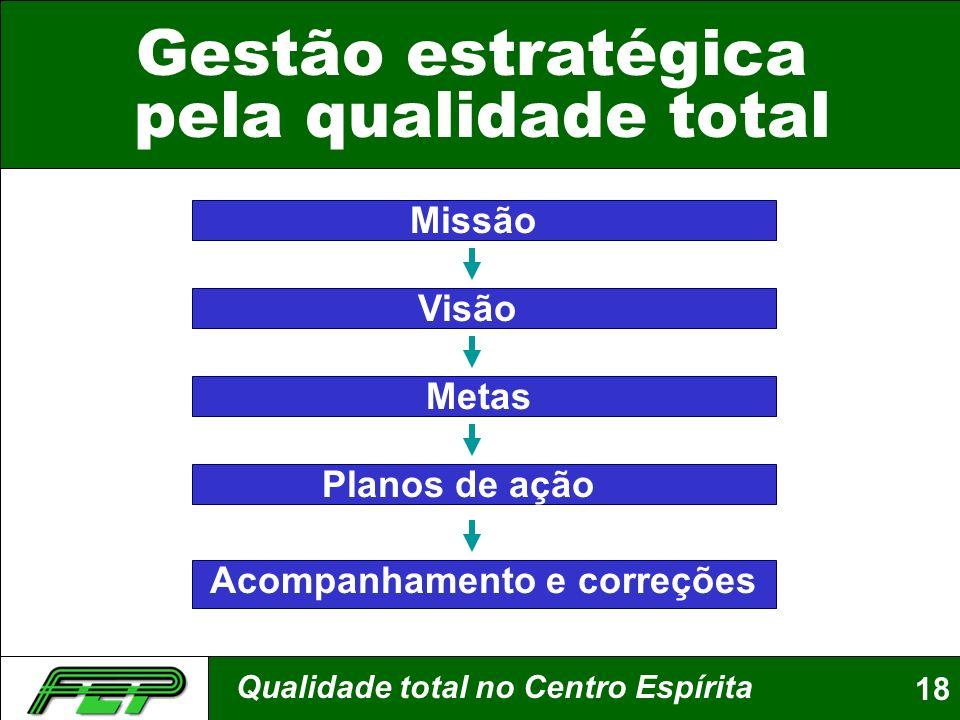 Qualidade total no Centro Espírita18 Gestão estratégica pela qualidade total Acompanhamento e correções Missão Visão Metas Planos de ação