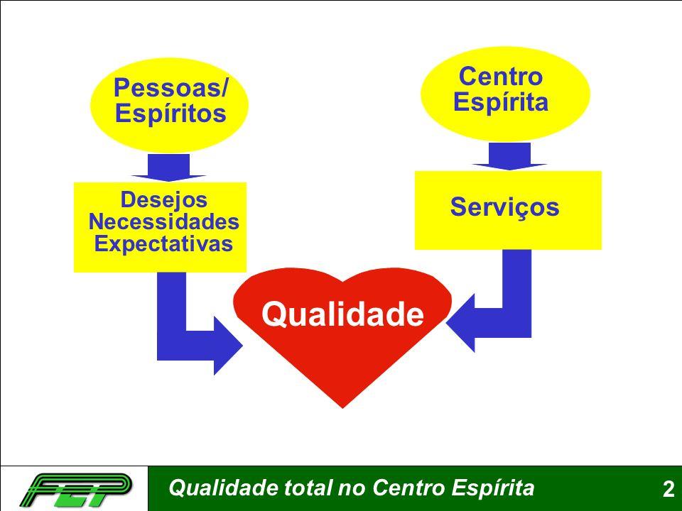 Qualidade total no Centro Espírita2 Pessoas/ Espíritos Centro Espírita Desejos Necessidades Expectativas Serviços Qualidade