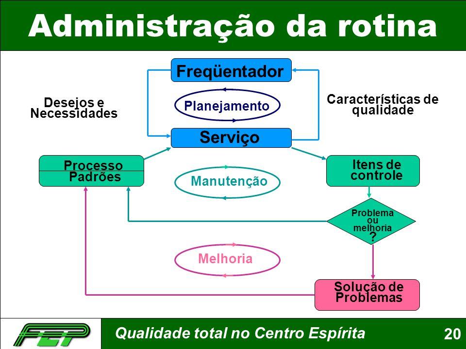 Qualidade total no Centro Espírita20 Administração da rotina Freqüentador Planejamento Desejos e Necessidades Características de qualidade Manutenção