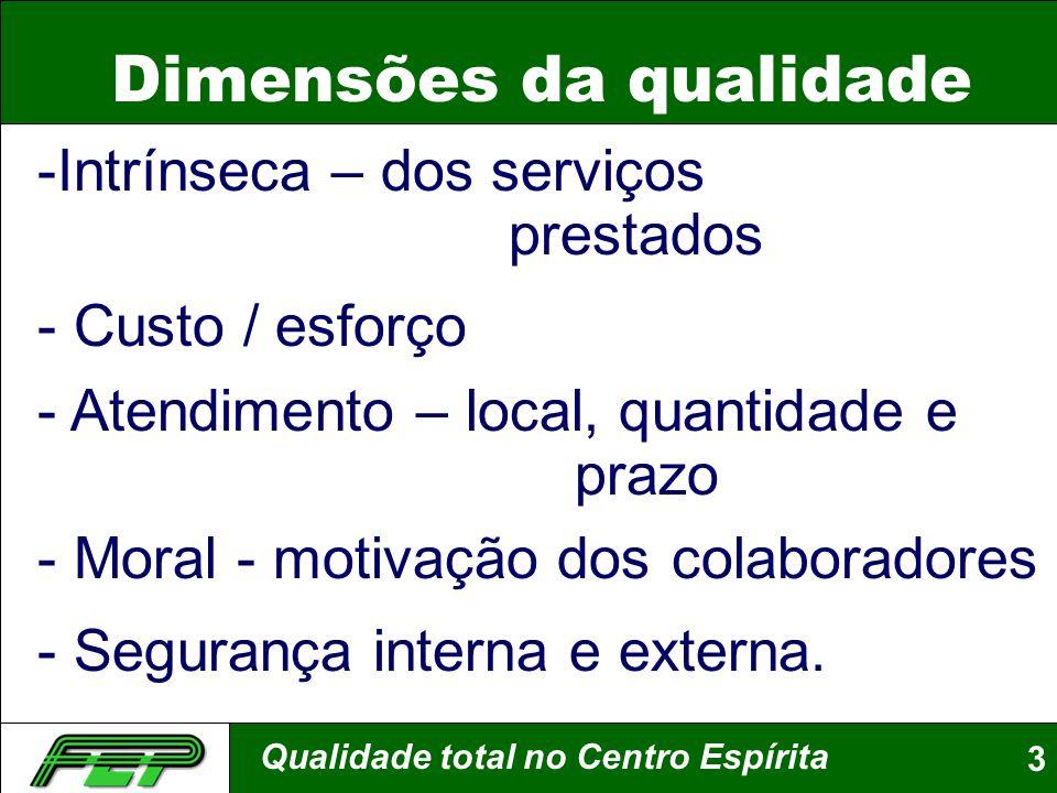 Qualidade total no Centro Espírita3 Dimensões da qualidade -Intrínseca – dos serviços prestados - Custo / esforço - Atendimento – local, quantidade e