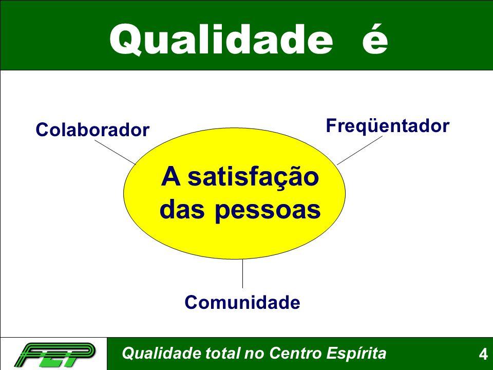 Qualidade total no Centro Espírita4 Qualidade é A satisfação das pessoas Comunidade Colaborador Freqüentador