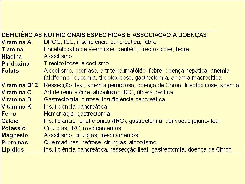 Objetivos da avaliação do nutricionista Proteínas plasmáticas: albumina, transferrina, pré- albumina e proteína fixadora do retinol. Avaliar idosos co