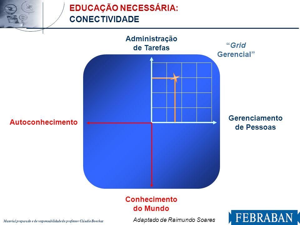 Material preparado e de responsabilidade do professor Cláudio Boechat EDUCAÇÃO NECESSÁRIA: CONECTIVIDADE Conhecimento do Mundo Autoconhecimento Gerenc