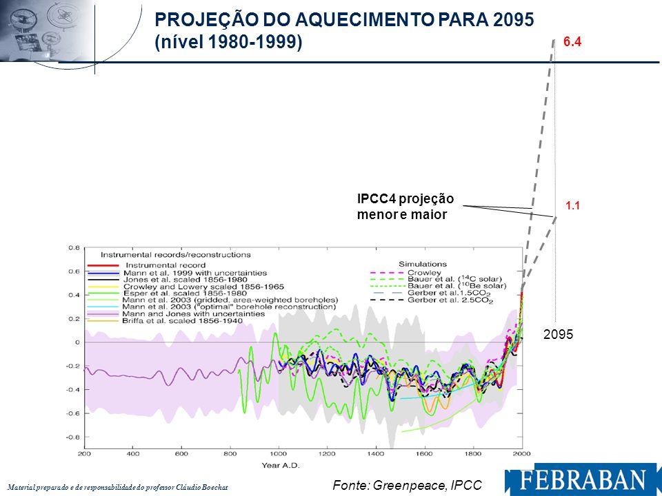 Material preparado e de responsabilidade do professor Cláudio Boechat 2095 6.4 IPCC4 projeção menor e maior 1.1 Fonte: Greenpeace, IPCC PROJEÇÃO DO AQ