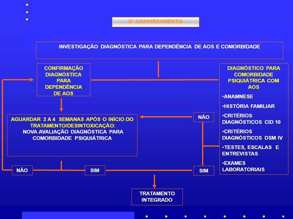 2º CONHECIMENTO INVESTIGAÇÃO DIAGNÓSTICA PARA DEPENDÊNCIA DE AOS E COMORBIDADE DIAGNÓSTICO PARA COMORBIDADE PSIQUIÁTRICA COM AOS ANAMNESE HISTÓRIA FAMILIAR CRITÉRIOS DIAGNÓSTICOS CID 10 CRITÉRIOS DIAGNÓSTICOS DSM IV TESTES, ESCALAS E ENTREVISTAS EXAMES LABORATORIAIS CONFIRMAÇÃO DIAGNÓSTICA PARA DEPENDÊNCIA DE AOS AGUARDAR 2 A 4 SEMANAS APÓS O INÍCIO DO TRATAMENTO/DESINTOXICAÇÃO: NOVA AVALIAÇÃO DIAGNÓSTICA PARA COMORBIDADE PSIQUIÁTRICA SIMNÃO SIM NÃO TRATAMENTO INTEGRADO