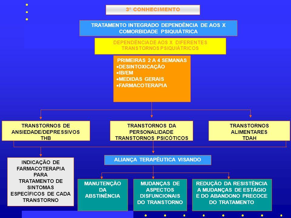 TRATAMENTO INTEGRADO DEPENDÊNCIA DE AOS X COMORBIDADE PSIQUIÁTRICA DEPENDÊNCIA DE AOS X DIFERENTES TRANSTORNOS PSIQUIÁTRICOS PRIMEIRAS 2 A 4 SEMANAS DESINTOXICAÇÃO IB/EM MEDIDAS GERAIS FARMACOTERAPIA TRANSTORNOS DE ANSIEDADE/DEPRESSIVOS THB TRANSTORNOS DA PERSONALIDADE TRANSTORNOS PSICÓTICOS TRANSTORNOS ALIMENTARES TDAH INDICAÇÃO DE FARMACOTERAPIA PARA TRATAMENTO DE SINTOMAS ESPECÍFICOS DE CADA TRANSTORNO ALIANÇA TERAPÊUTICA VISANDO MANUTENÇÃO DA ABSTINÊNCIA 3º CONHECIMENTO MUDANÇAS DE ASPECTOS DISFUNCIONAIS DO TRANSTORNO REDUÇÃO DA RESISTÊNCIA A MUDANÇAS DE ESTÁGIO E DO ABANDONO PRECOCE DO TRATAMENTO
