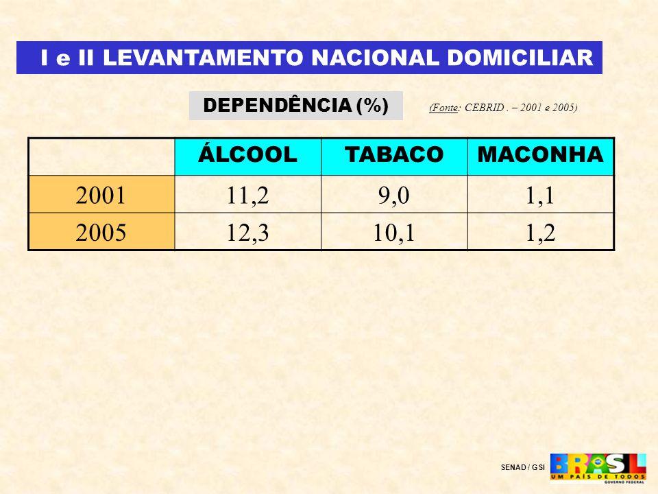 I e II LEVANTAMENTO NACIONAL DOMICILIAR DEPENDÊNCIA (%) (Fonte: CEBRID. – 2001 e 2005) ÁLCOOLTABACOMACONHA 200111,29,01,1 200512,310,11,2 SENAD / GSI