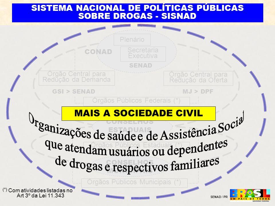 Órgãos Públicos Estaduais (*) Órgãos Públicos Municipais (*) Plenário Secretaria Executiva CONAD Órgão Central para Redução da Demanda Órgão Central p