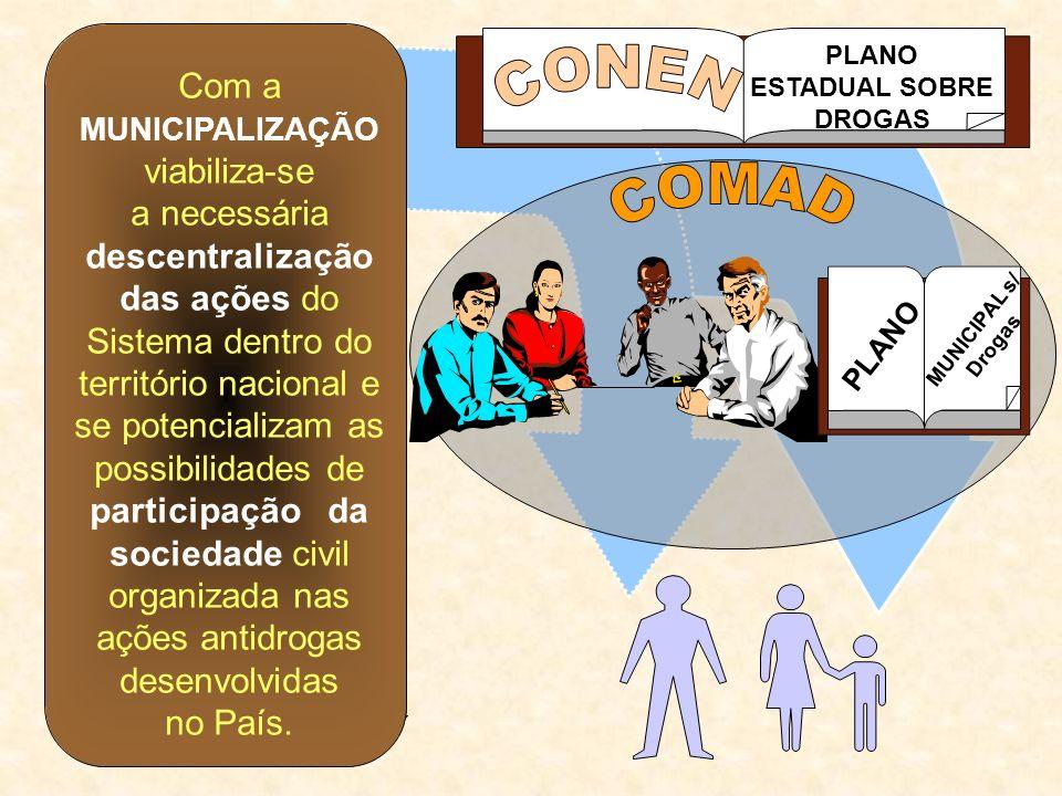 PROJETO SENAD PLANO MUNICIPAL s/ Drogas PLANO ESTADUAL SOBRE DROGAS Com a MUNICIPALIZAÇÃO viabiliza-se a necessária descentralização das ações do Sist