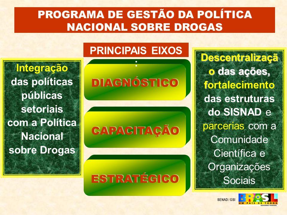 Integração das políticas públicas setoriais com a Política Nacional sobre Drogas Descentralizaçã o das ações, f Descentralizaçã o das ações, fortaleci