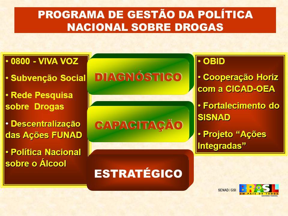 0800 - VIVA VOZ Subvenção Social Rede Pesquisa sobre Drogas escentralização das Ações FUNAD D escentralização das Ações FUNAD Política Nacional sobre