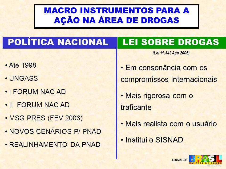POLÍTICA NACIONAL SENAD / GSI MACRO INSTRUMENTOS PARA A AÇÃO NA ÁREA DE DROGAS LEI SOBRE DROGAS Até 1998 UNGASS I FORUM NAC AD II FORUM NAC AD MSG PRE