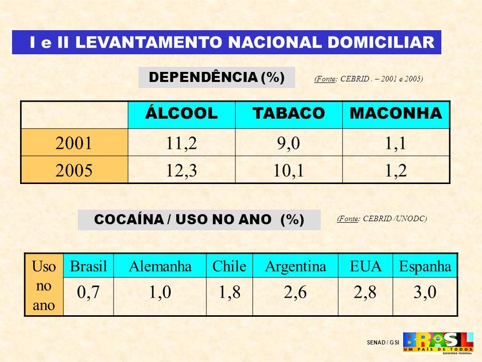 I e II LEVANTAMENTO NACIONAL DOMICILIAR DEPENDÊNCIA (%) (Fonte: CEBRID. – 2001 e 2005) ÁLCOOLTABACOMACONHA 200111,29,01,1 200512,310,11,2 COCAÍNA / US
