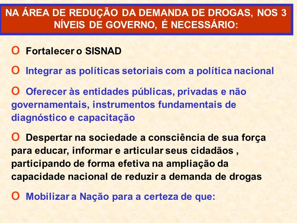 NA ÁREA DE REDUÇÃO DA DEMANDA DE DROGAS, NOS 3 NÍVEIS DE GOVERNO, É NECESSÁRIO: o Fortalecer o SISNAD o Integrar as políticas setoriais com a política